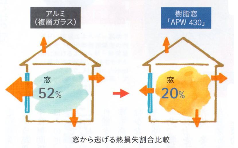 窓から逃げる熱損失割合比較