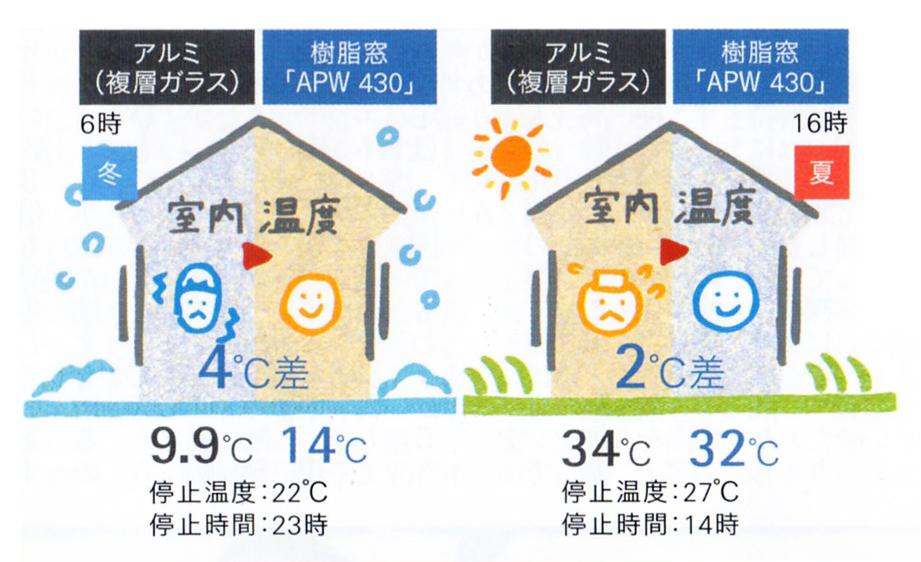 室内温度の変化