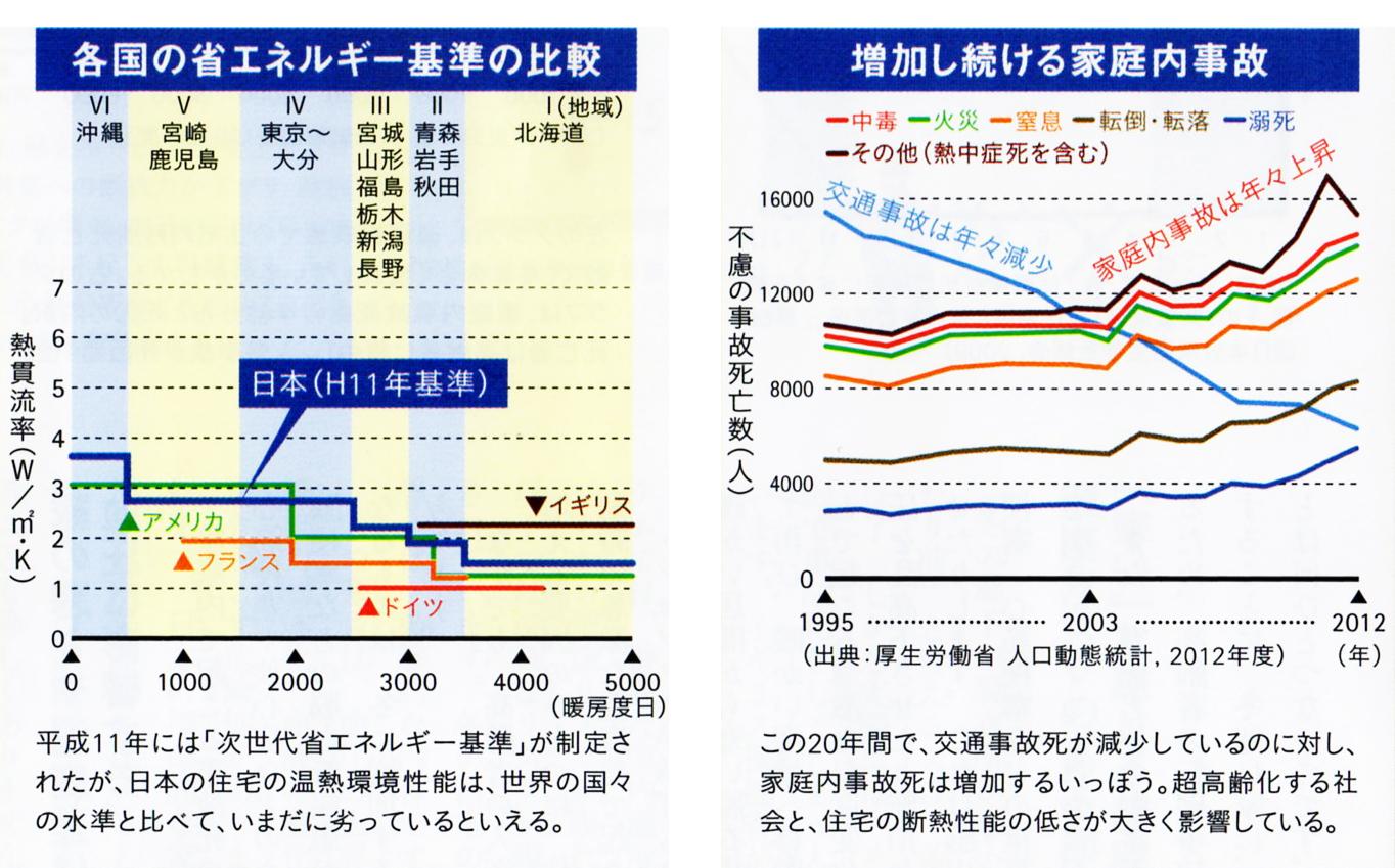 省エネルギー基準の比較と家庭内事故
