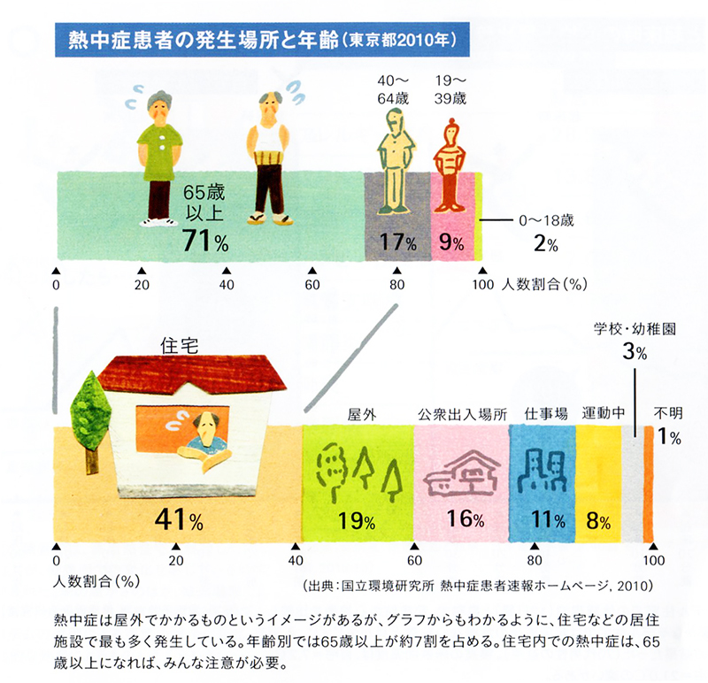 熱中症患者の発生の場所と年齢(東京都2010年)