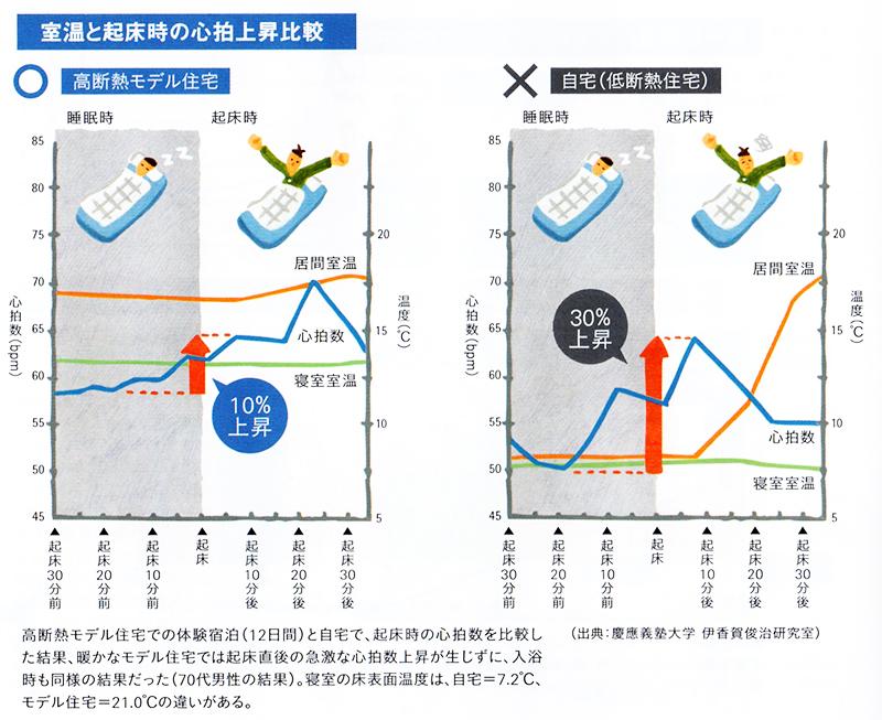室温と起床時の心拍上昇比較